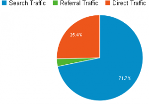 Google_Traffic_Sources